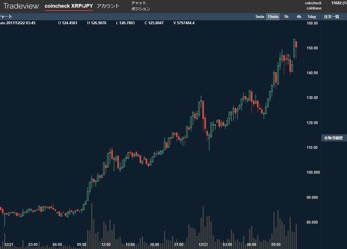 【仮想通貨】リップル(XRP)が150円突破。昨日初めての100円越えからその翌日でこれですか。